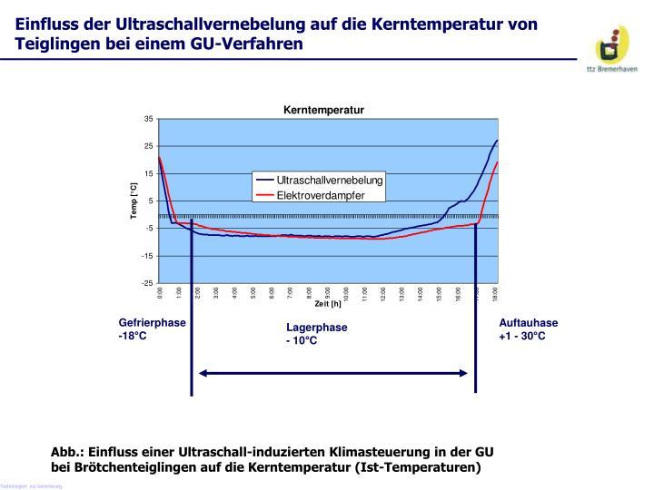 Einfluss der Ultraschallvernebelung auf die Kerntemperatur von Teiglingen bei einem GU-Verfahren