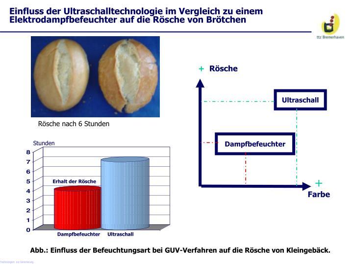 Einfluss der Ultraschalltechnologie im Vergleich zu einem