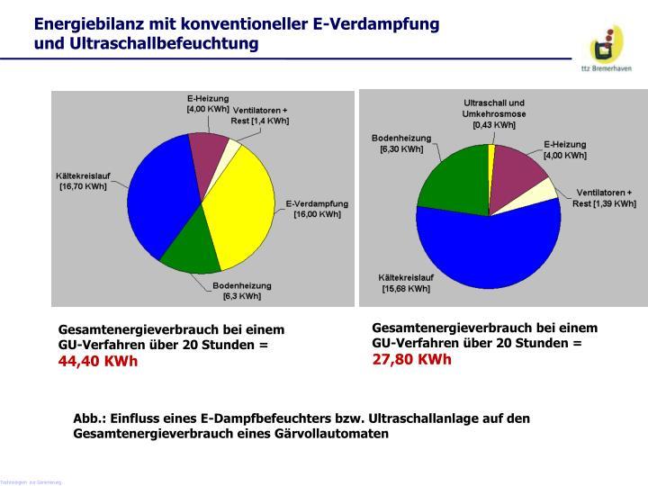 Energiebilanz mit konventioneller E-Verdampfung