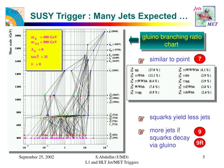 SUSY Trigger : Many Jets Expected …