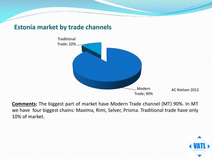 Estonia market by trade channels