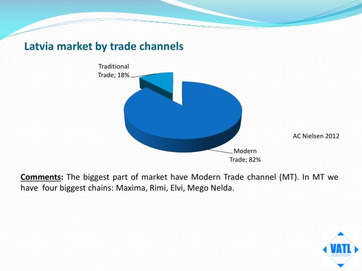 Latvia market by trade channels