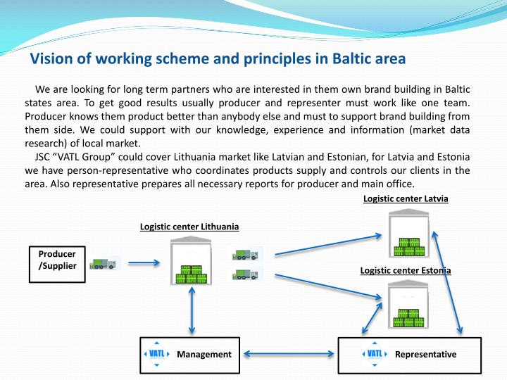 Vision of working scheme and principles