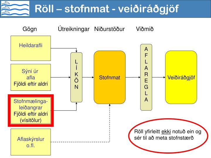 Röll – stofnmat - veiðiráðgjöf