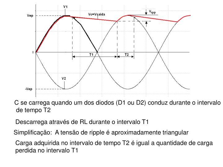 c2f57ba75d32b C se carrega quando um dos diodos (D1 ou D2) conduz durante o intervalo