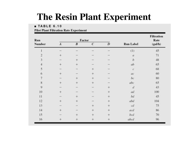 The Resin Plant Experiment