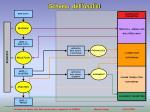schema dell analisi