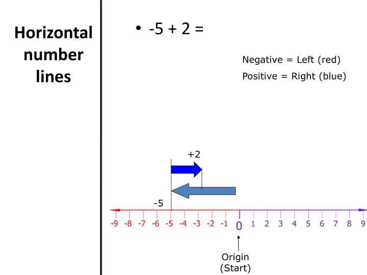 Horizontal number lines