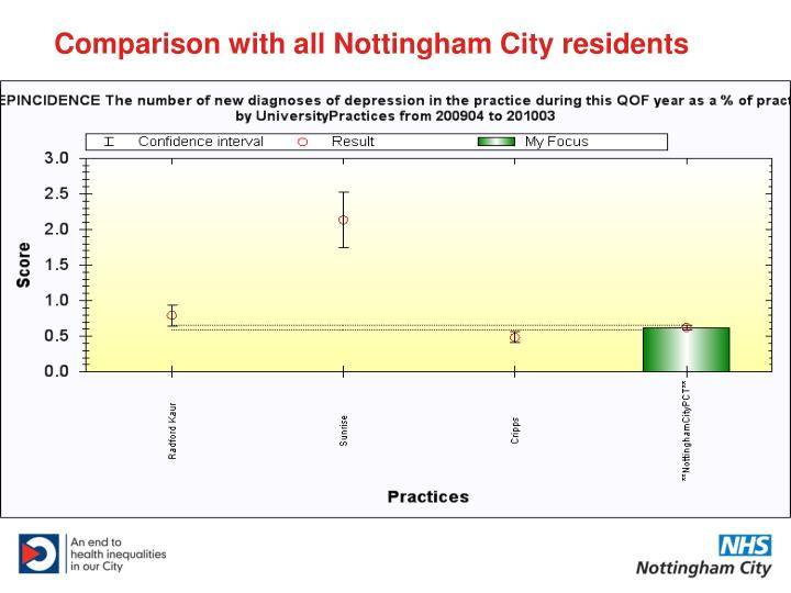 Comparison with all Nottingham City residents