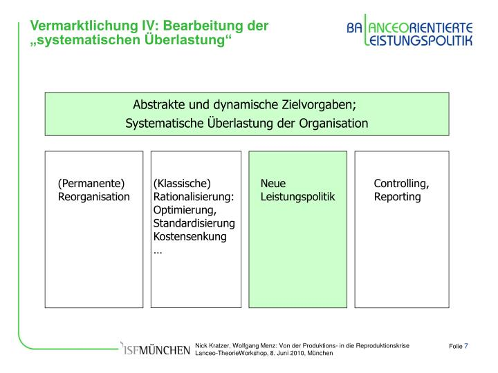 """Vermarktlichung IV: Bearbeitung der """"systematischen Überlastung"""""""