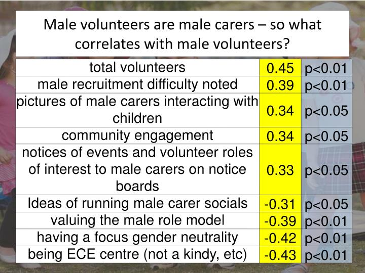 Male volunteers are male carers – so what correlates with male volunteers?