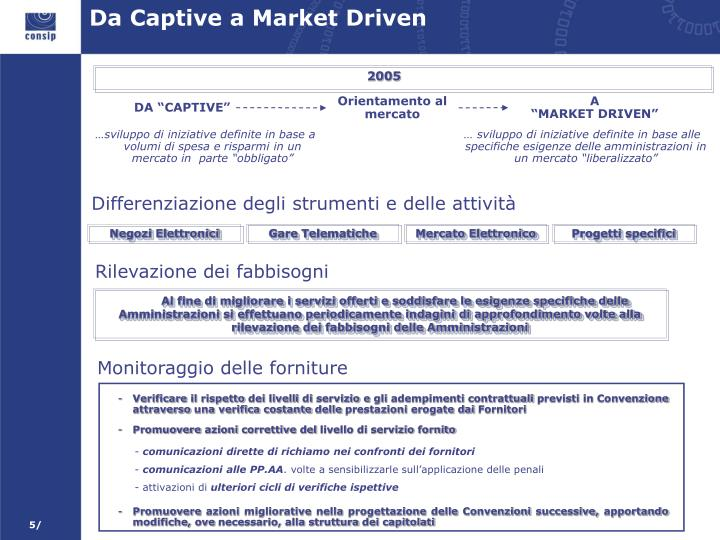 Da Captive a Market Driven