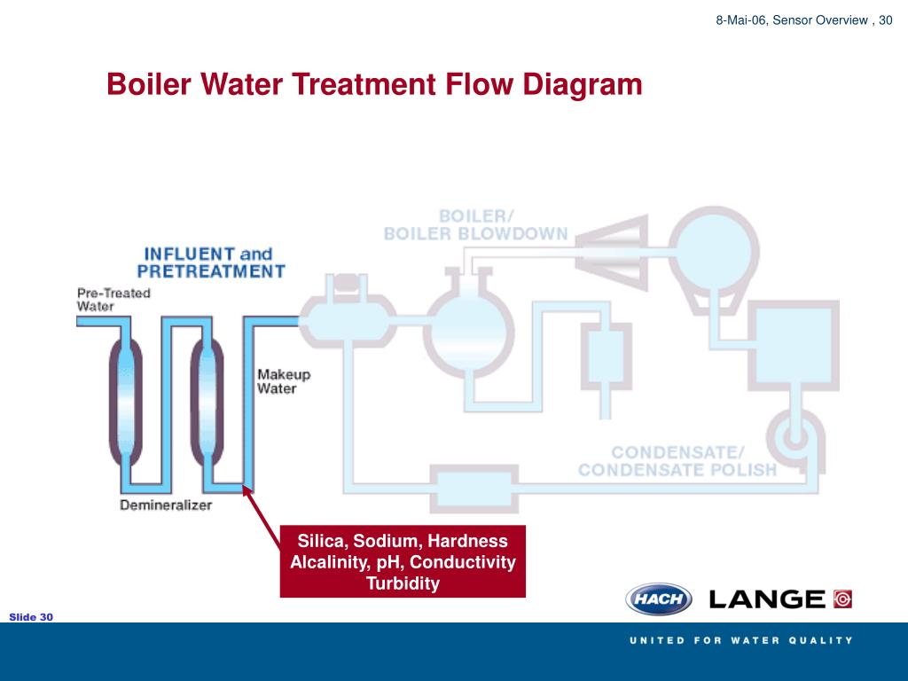 PPT - Water Treatments Overview Drinking Water Treatment