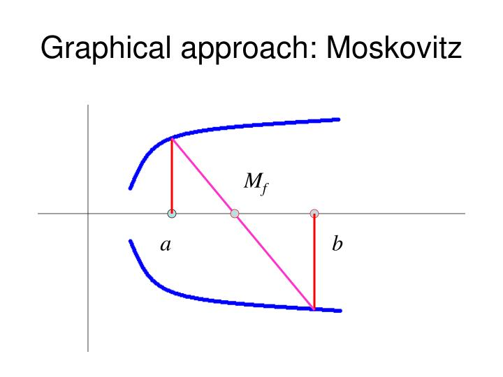 Graphical approach: Moskovitz