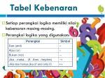 tabel kebenaran1
