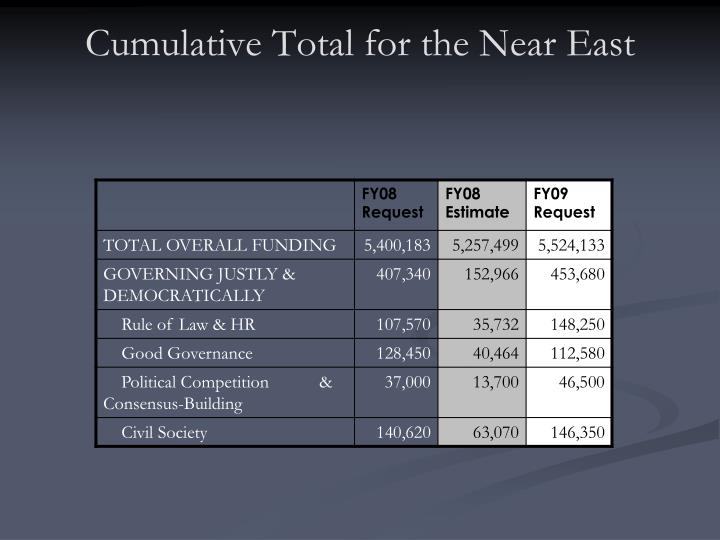 Cumulative Total for the Near East