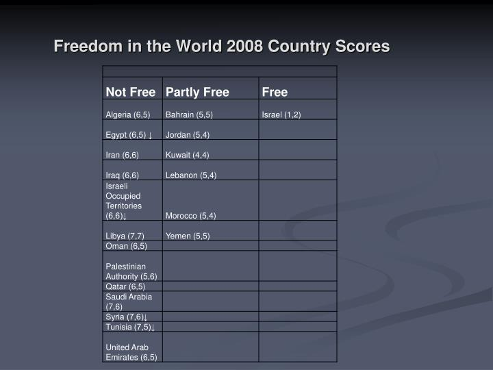 Freedom in the World 2008 Country Scores