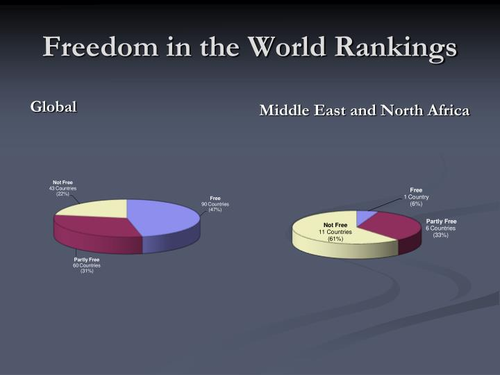Freedom in the World Rankings