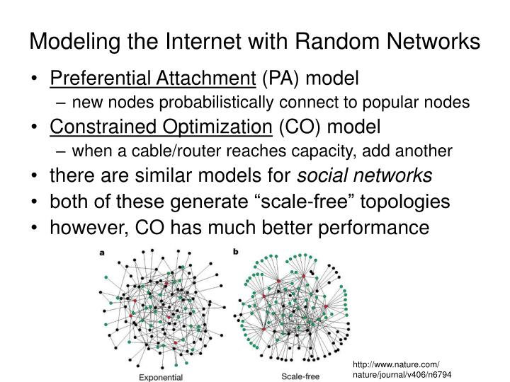 Modeling the Internet with Random Networks