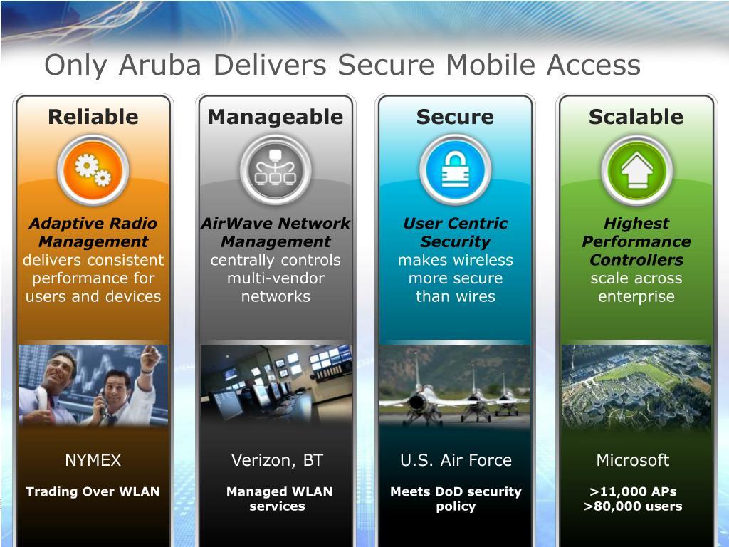 PPT - Who Is Aruba? PowerPoint Presentation - ID:4265122