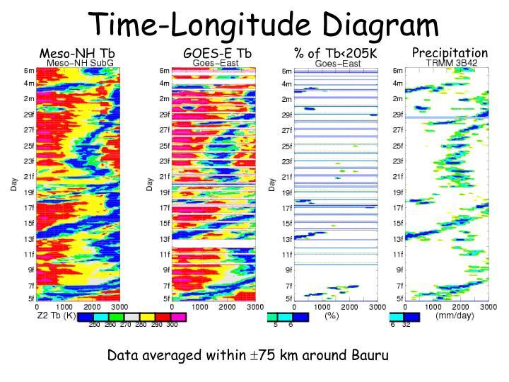 Time-Longitude Diagram