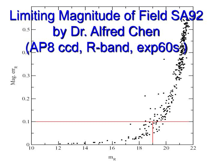 Limiting Magnitude of Field SA92 by Dr. Alfred Chen