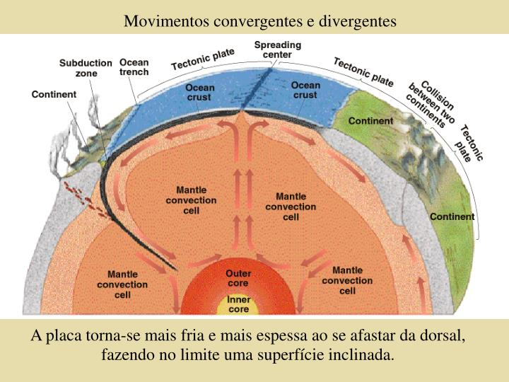 Movimentos convergentes e divergentes