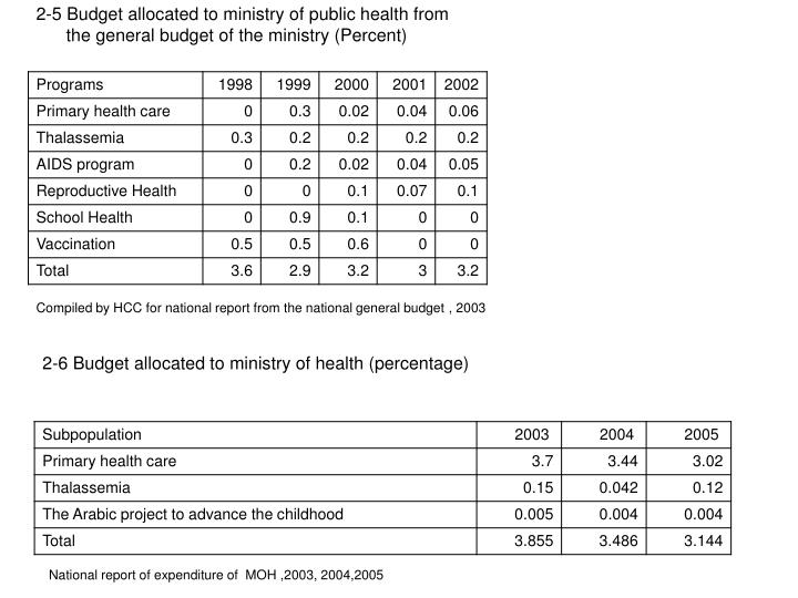 National report of expenditure of  MOH ,2003, 2004,2005
