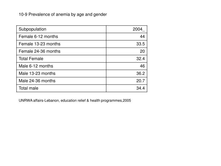 UNRWA affairs-Lebanon, education relief & health programmes,2005