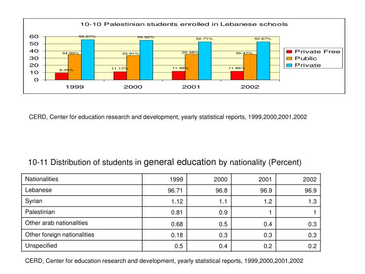 10-11 Distribution of students in