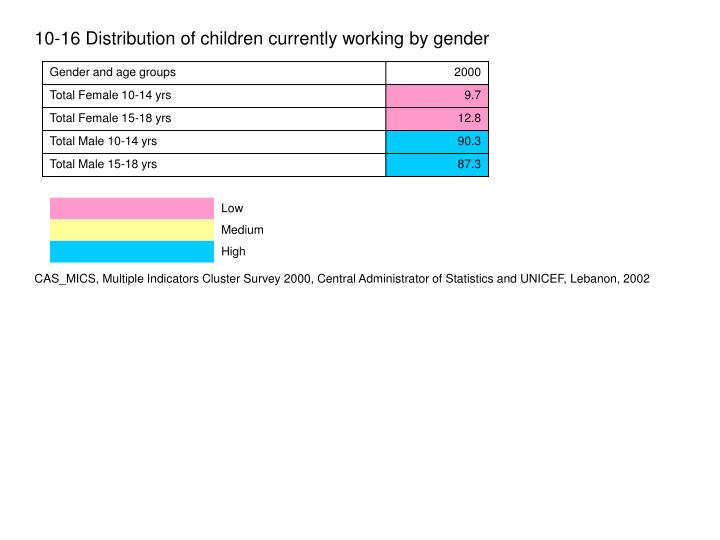 10-16 Distribution of children currently working by gender