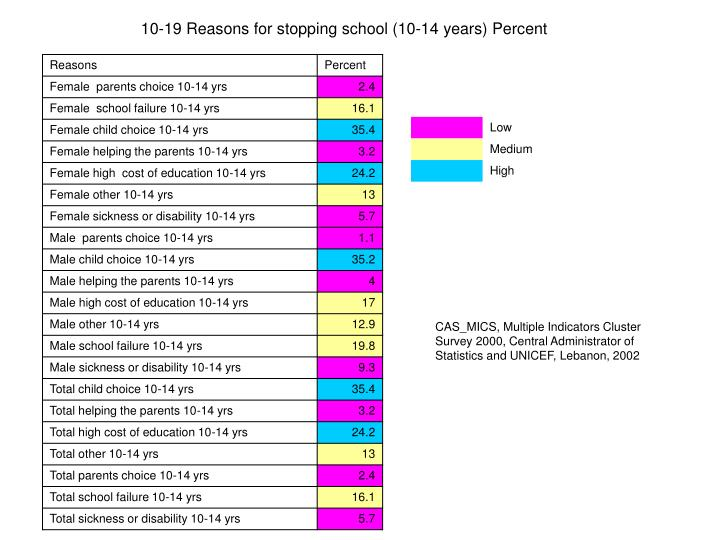 10-19 Reasons for stopping school (10-14 years) Percent