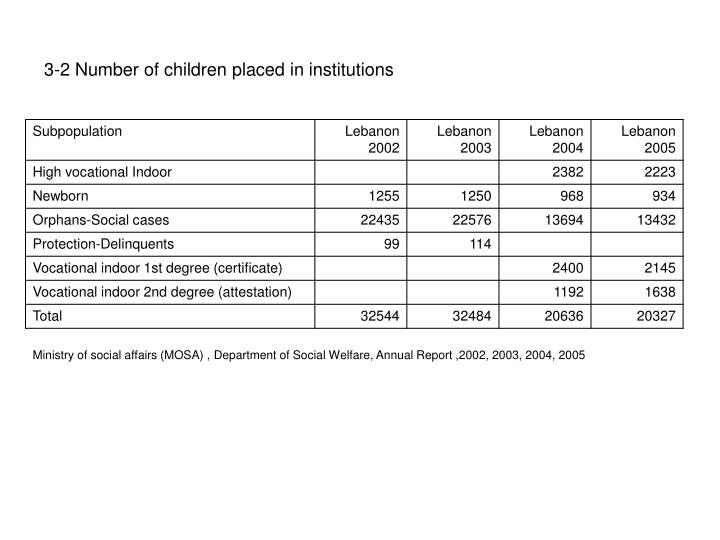 3-2 Number of children placed in institutions