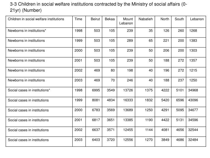 3-3 Children in social welfare institutions contracted by the Ministry of social affairs (0-21yr) (Number)