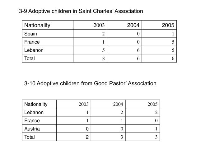 3-9 Adoptive children in Saint Charles' Association