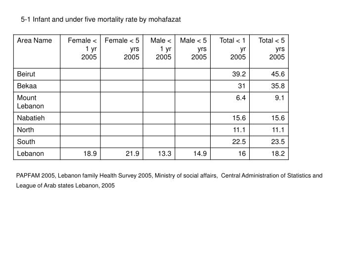 5-1 Infant and under five mortality rate by mohafazat