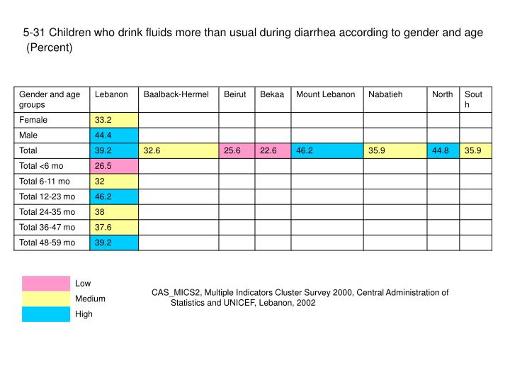 5-31 Children who drink fluids more than usual during diarrhea according to gender and age