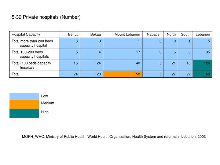 5-39 Private hospitals (Number)