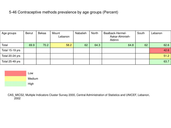 5-46 Contraceptive methods prevalence by age groups (Percent)