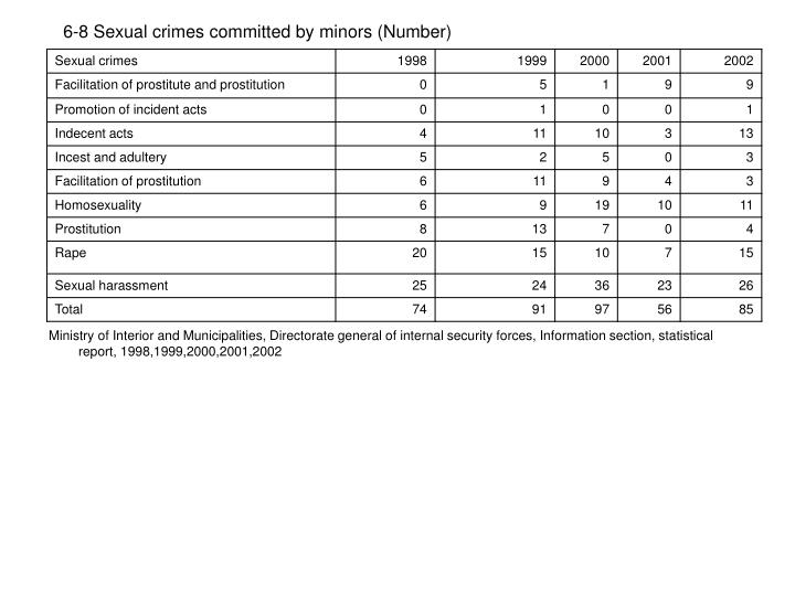 6-8 Sexual crimes committed by minors (Number)