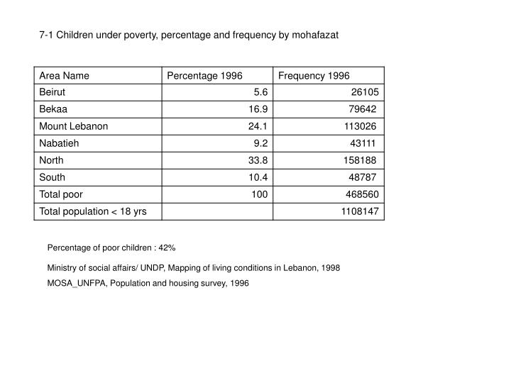 7-1 Children under poverty, percentage and frequency by mohafazat