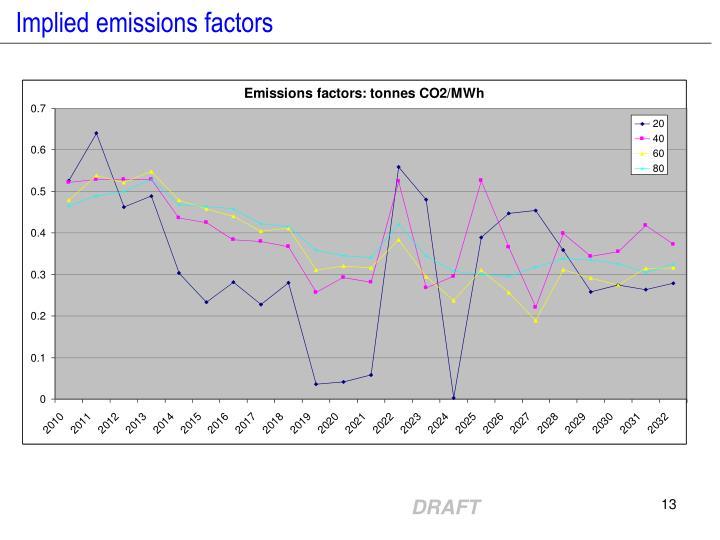 Implied emissions factors