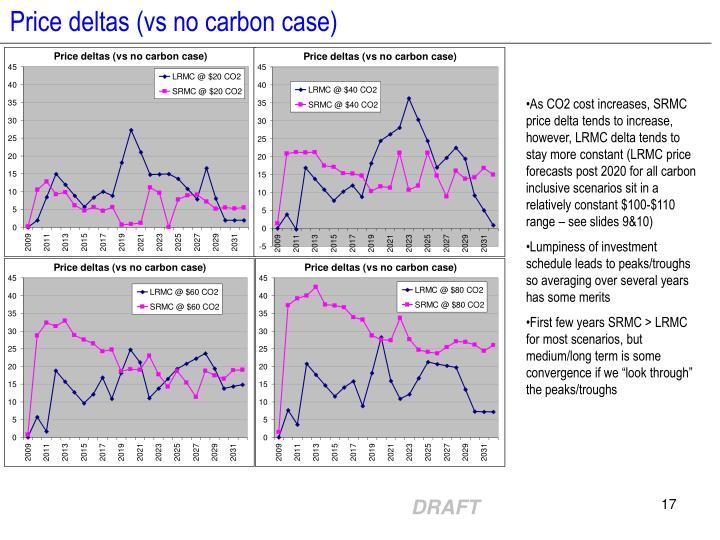 Price deltas (vs no carbon case)