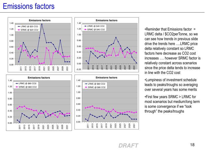 Emissions factors