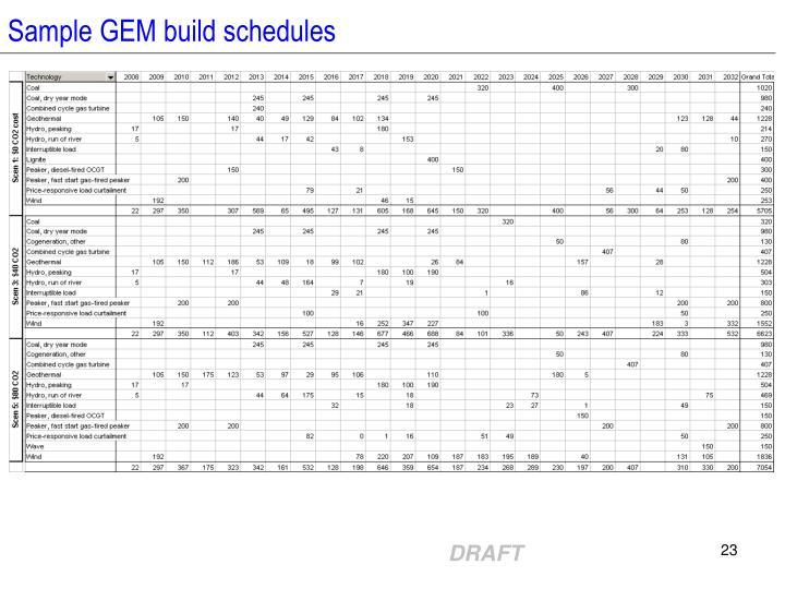Sample GEM build schedules