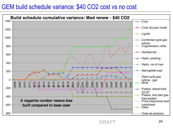GEM build schedule variance: $40 CO2 cost vs no cost