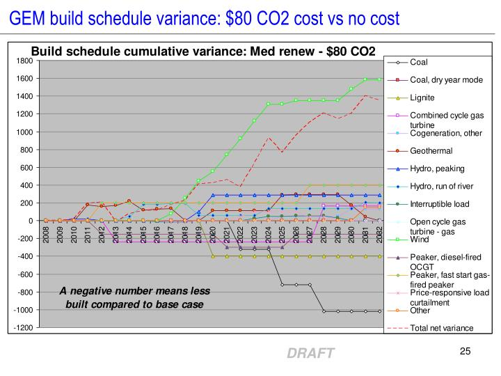 GEM build schedule variance: $80 CO2 cost vs no cost