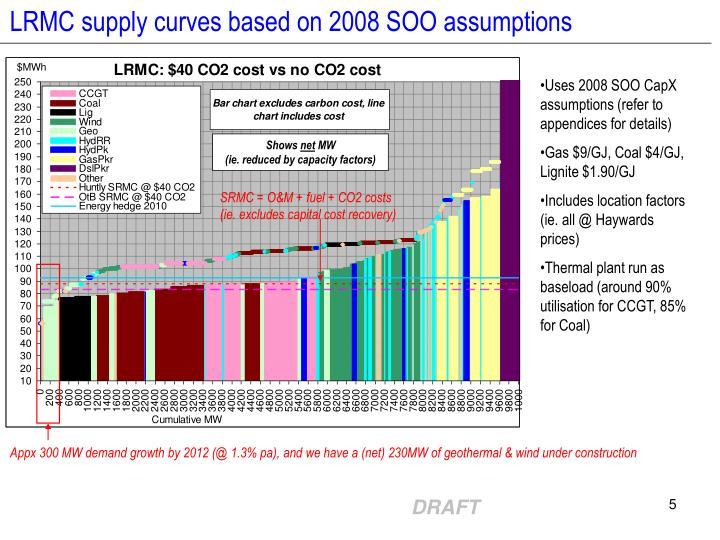 LRMC supply curves based on 2008 SOO assumptions