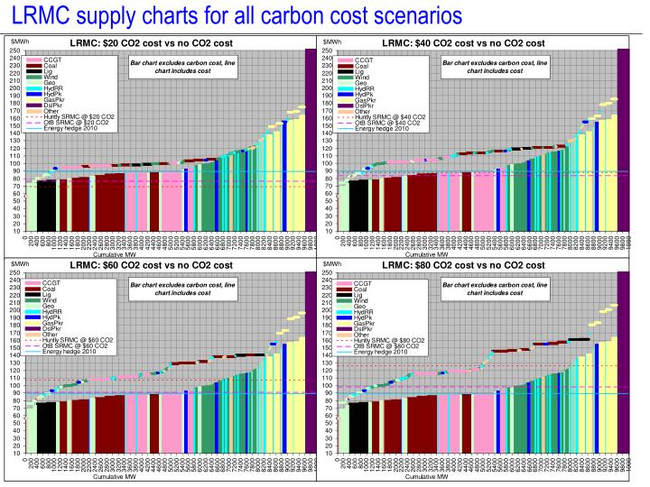 LRMC supply charts for all carbon cost scenarios