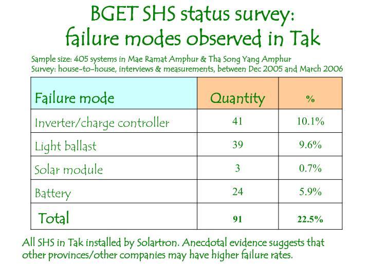 BGET SHS status survey: